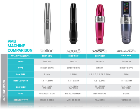 Screenshot of the interactive permanent makeup machine comparison chart. Click to activate it!