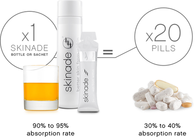 Skinade A & D Targeted Solutions Skin Drink