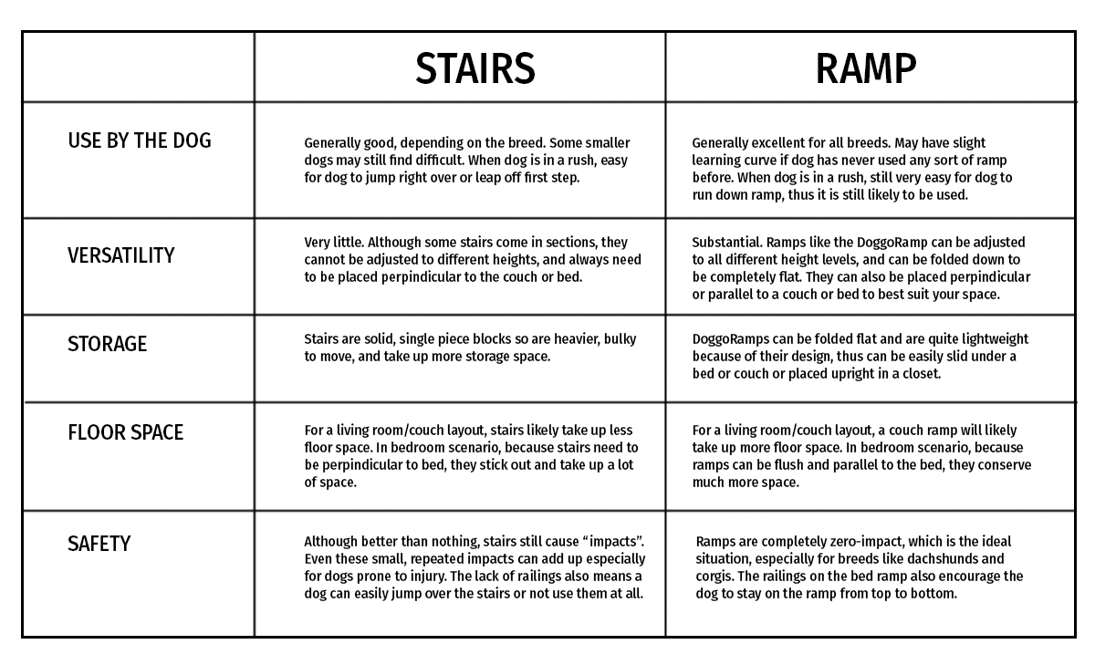 comparison table dog stairs to dog ramps