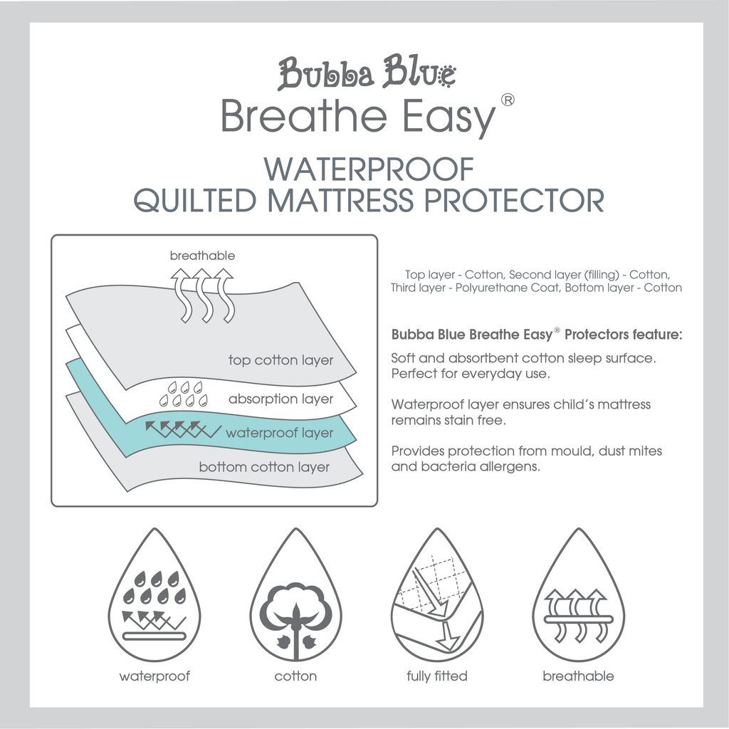 Buy One Get One Free Breathe Easy Round Cot Waterproof Quilted Mattress Protector - Bubba Blue Australia