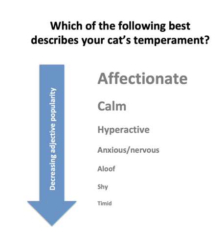 cat temperaments