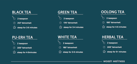How Long To Steep Tea - Steep Time Chart For Each Tea - Woash Wellness