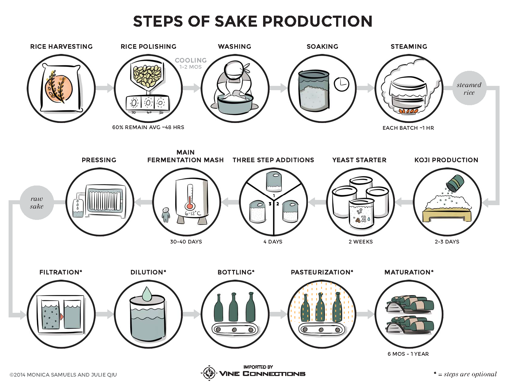 sake brewing steps in a diagram