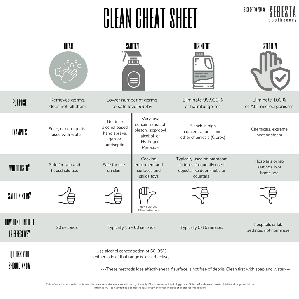 Clean Terms and Cheat Sheet