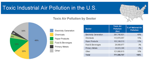 Toxic Industrial Air Pollution in the U.S.