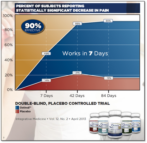 Clinical Trial Results as fast as 7 Days