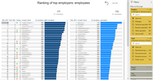 Load image into Gallery viewer, PBI preview of The Most Reputable Employers in Latvia