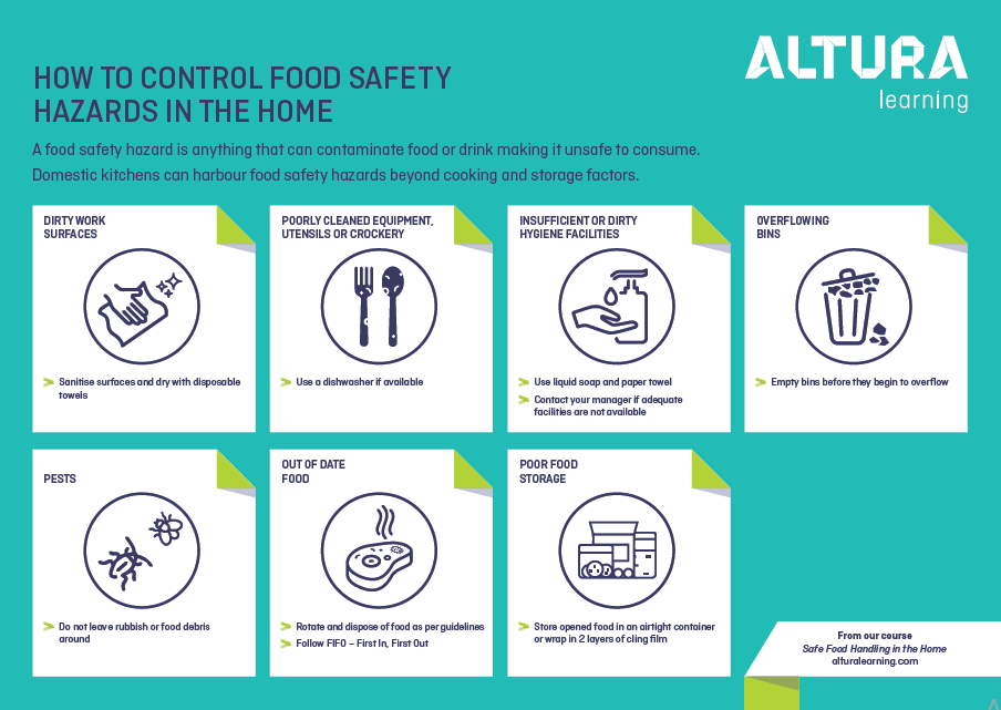 Safe Food Handling in the Home