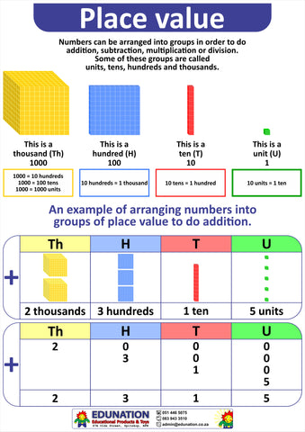 Poster - Place Value