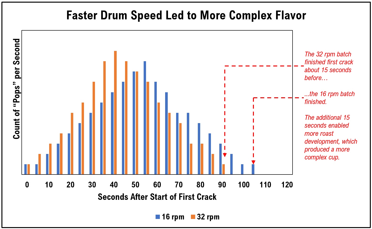 faster drum speed led to more complex cup