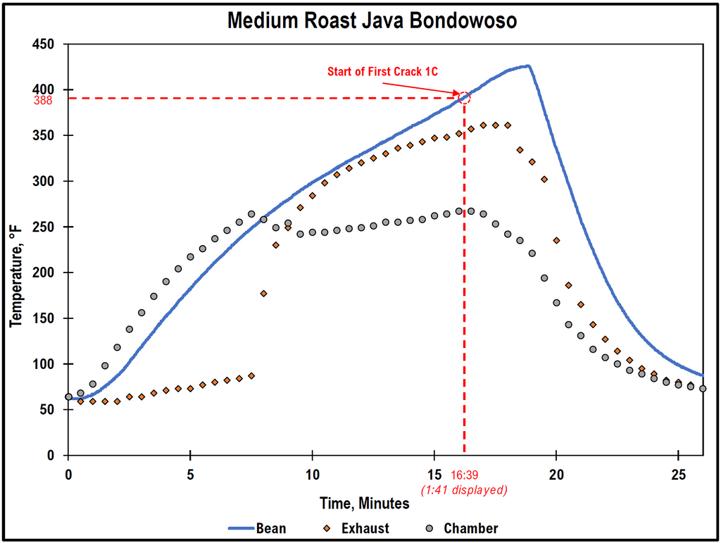 home roast profile of green coffee beans first crack at 388 fahrenheit
