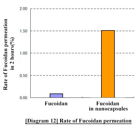 Difference in the rate of passage between regular Fucoidan and nanoized Fucoidan