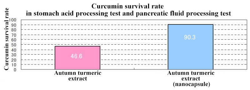 Total curcumin survival rate in the stomach acid processing test and pancreatic fluid processing test