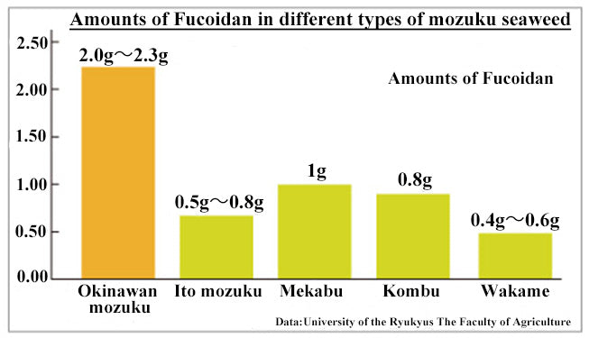 Type of seaweed contains fucoidan and the comparison of the amount of fucoidan