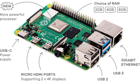 Functions of Raspberry Pi 4