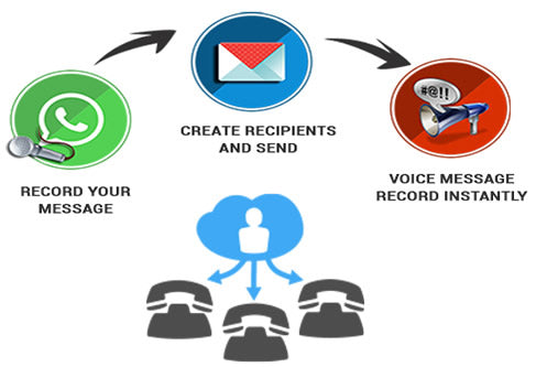 Bulk voice call also known as robo call and voice broadcasting is a sophisticated communication technology that allows you to take a recorded voice message to hundreds or even thousands of call recipients in a short span of time.