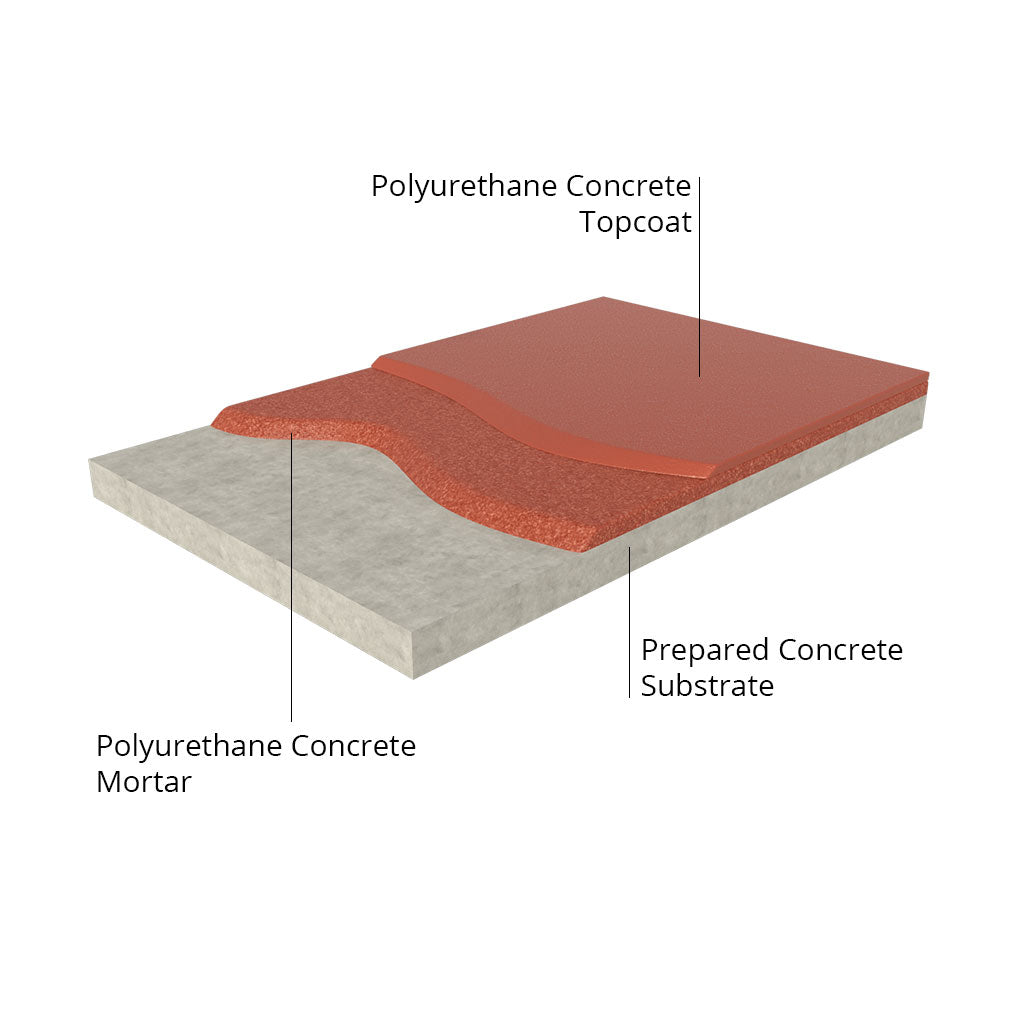 Urethane Cement System Graphic