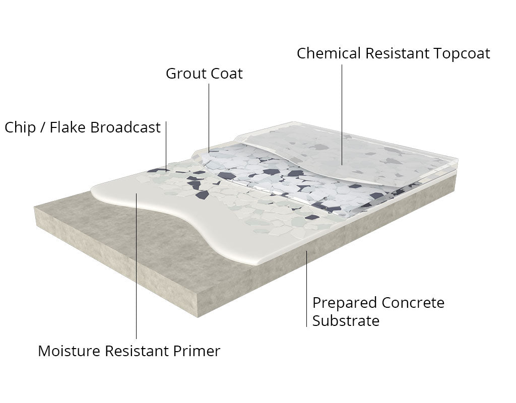 Chip / Flake Floor Coating System Graphic