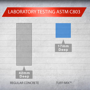 TUFF-MIX VS Regular Concrete ASTM Testing (Video)