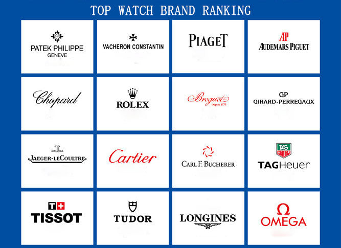 Top watch brand ranking you should know
