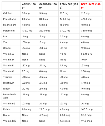 liver micronutrients