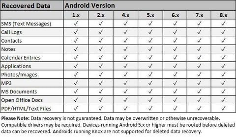 compatibility chart for Android recovery stick