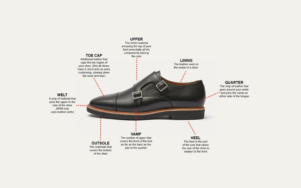 "Dress shoes have an ""Upper"" which is the encasing piece at the top of the shoe, a ""Toe Cap"" to reinforce the toe region of the shoe, a ""Quarter"" on the ankle or heel, and a thick Outsole to health your shoe last for years and years."