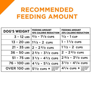 Purina Pro Plan Savor Adult Shredded Blend Weight Management Formula Dry Dog Food
