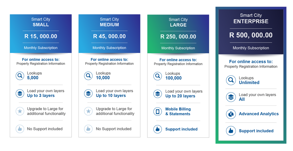 Smart City Solution Pricing