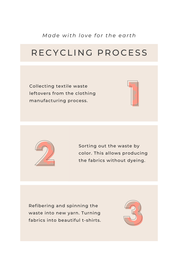 Sustainable Recycling process