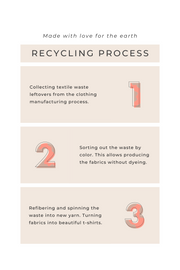 Recycled materials, Recycling process