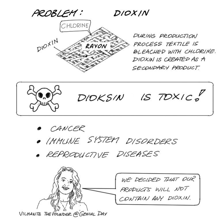 Dioxin is toxic in sanitary pads tampons