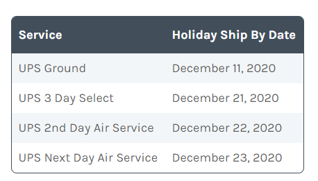 UPS Shipping deadlines 2020 holiday chart