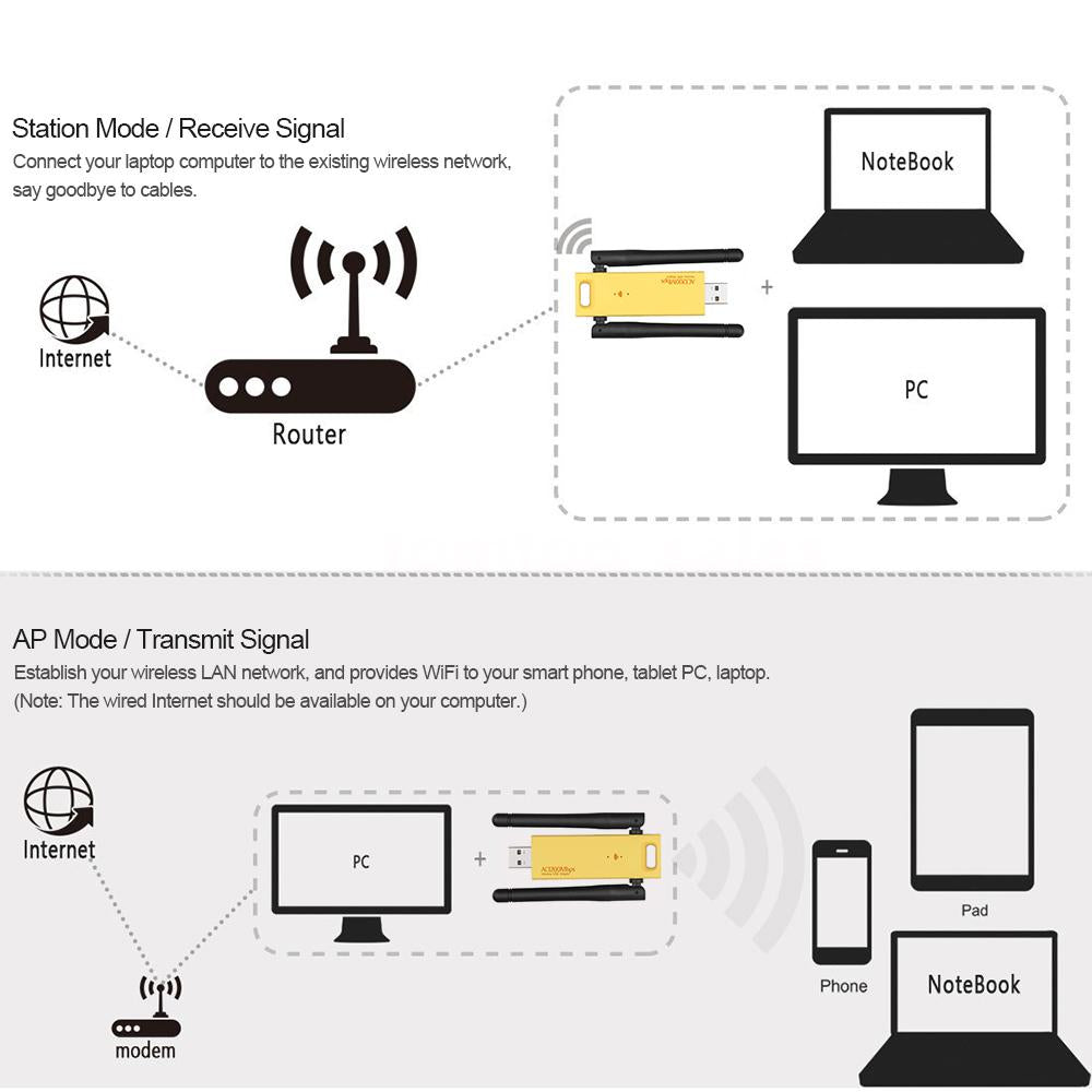Dual Band 1200mbps Wireless Usb 30 Wifi Adapter 24g 5ghz Realtek Wired Network Diagram Router Rtl8812au Card