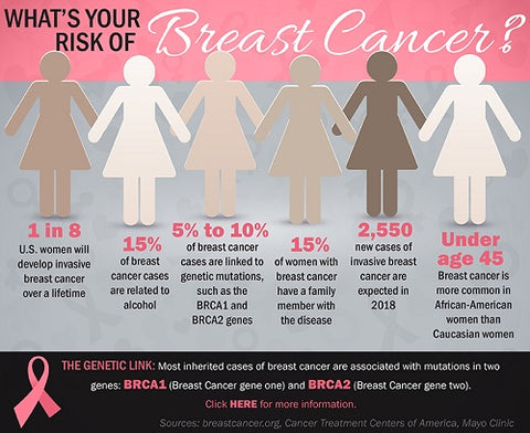 risk-of-breast-cancer | Virtail