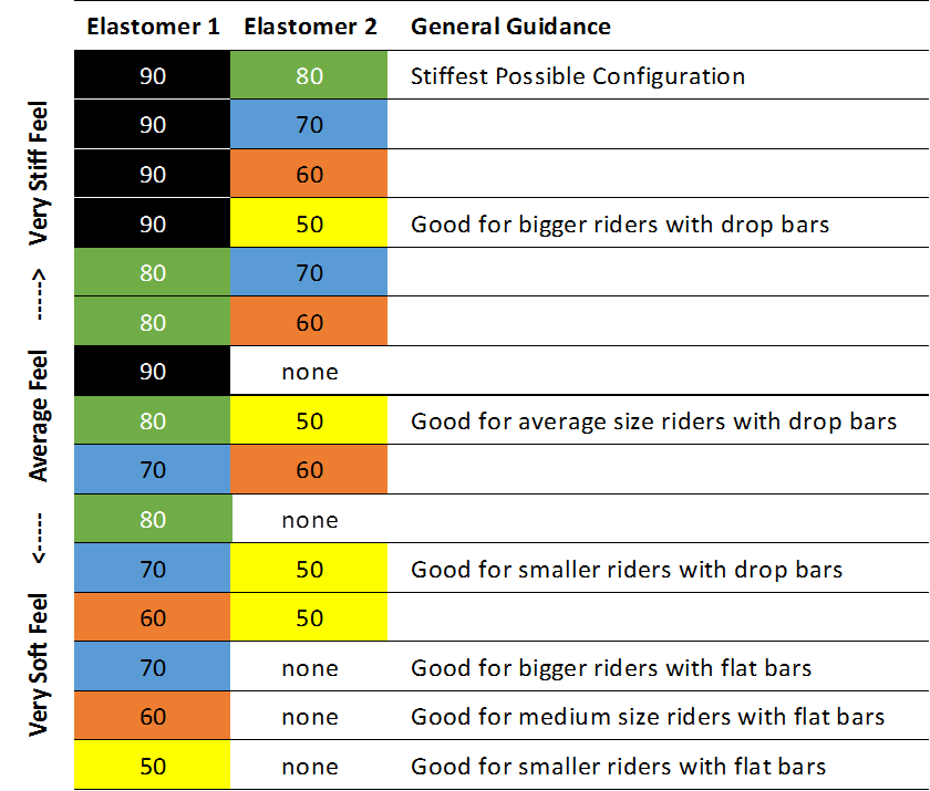 Elastomer Selection Chart