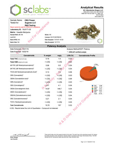 SUGAREE CBG, At 12.84% CBG she is effective!! GreatPrice!! - Ceiba Botanical Distribution