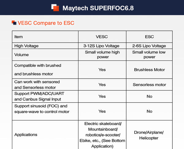 Maytech SUPERFOC6.8 50A VESC6.0 based controller for electric skateboard great FOC Mode Mountainboard Longboard fighting robotics UAV Drone combat robots