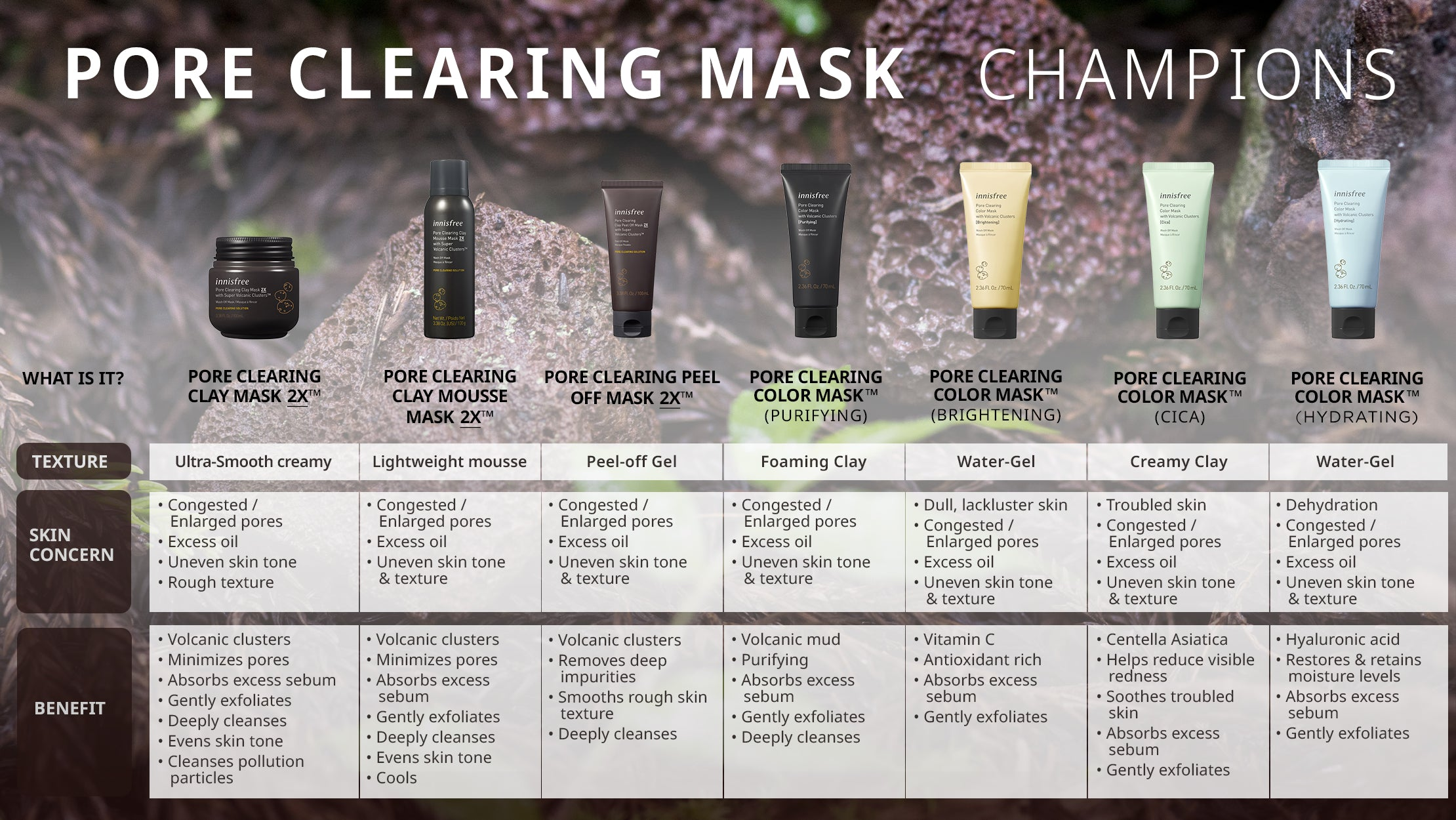 Pore Clearing Mask Champions Chart with Details