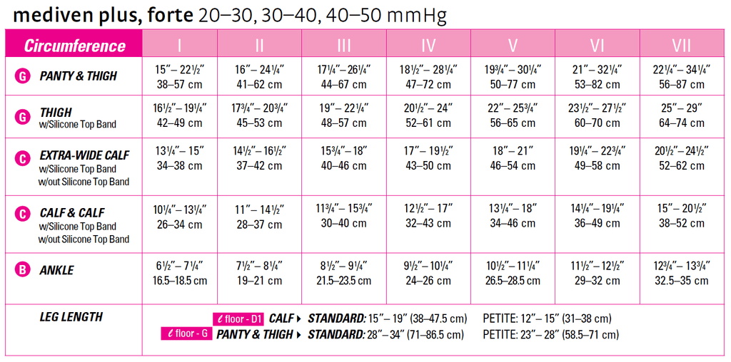 mediven-plus-forte-sizing-chart