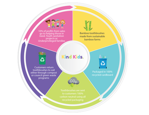 Kind Kids Toothbrushes sustainability wheel infographic