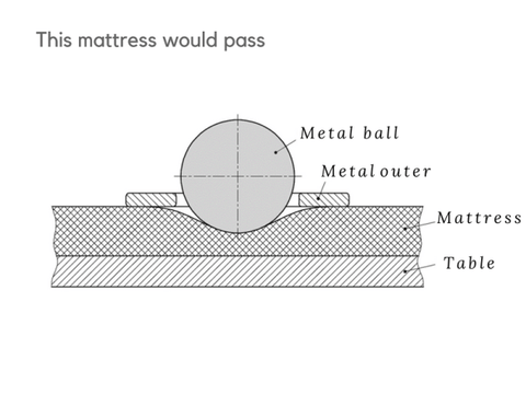 baby mattress firmness test pass