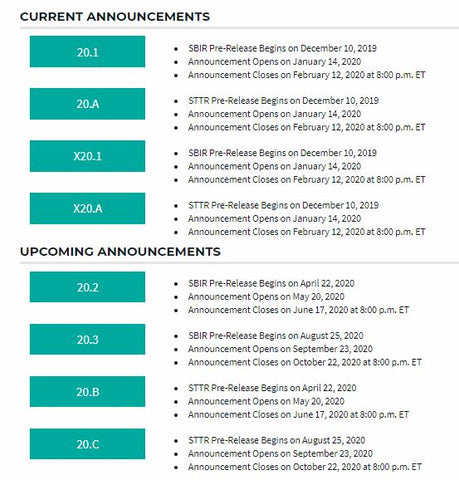 2020 SBIR/STTR Submission Dates