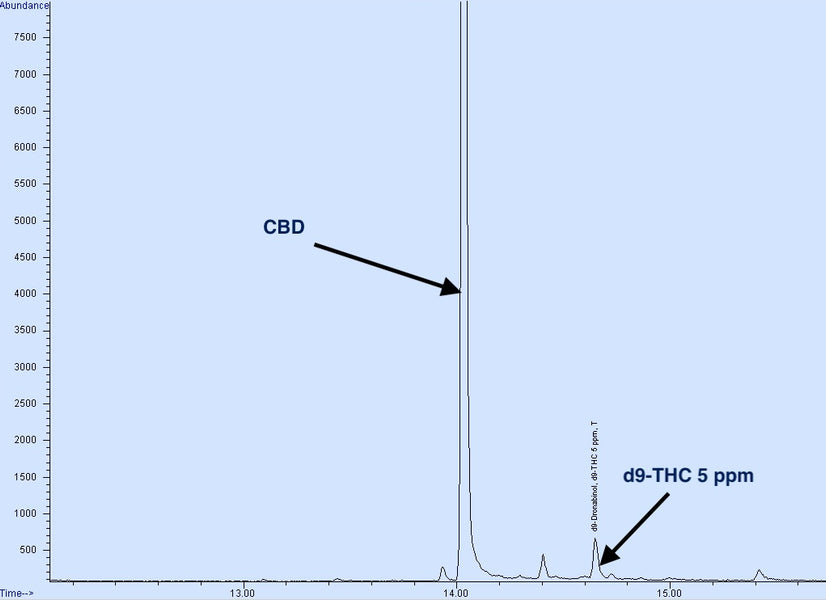 "HIGHLY SENSITIVE ""THC FREE"" ANALYTICAL METHOD"