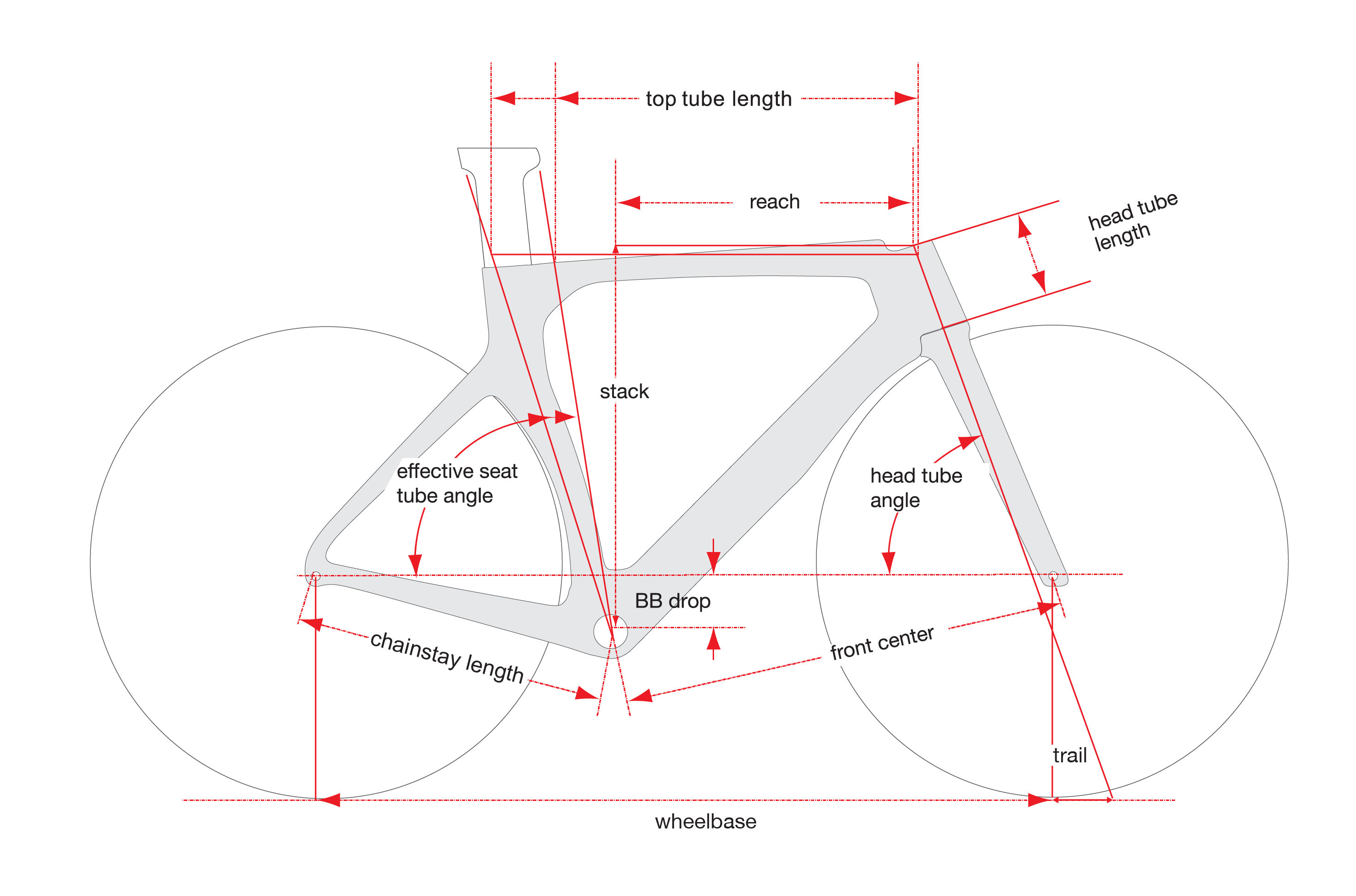 Cervelo P-Series Geometry Graph