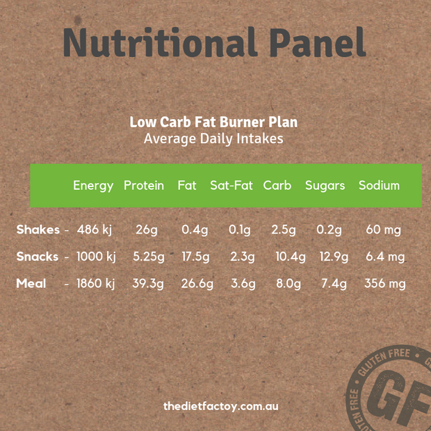 "Low Carb ""Fat Burner"" 7 days"