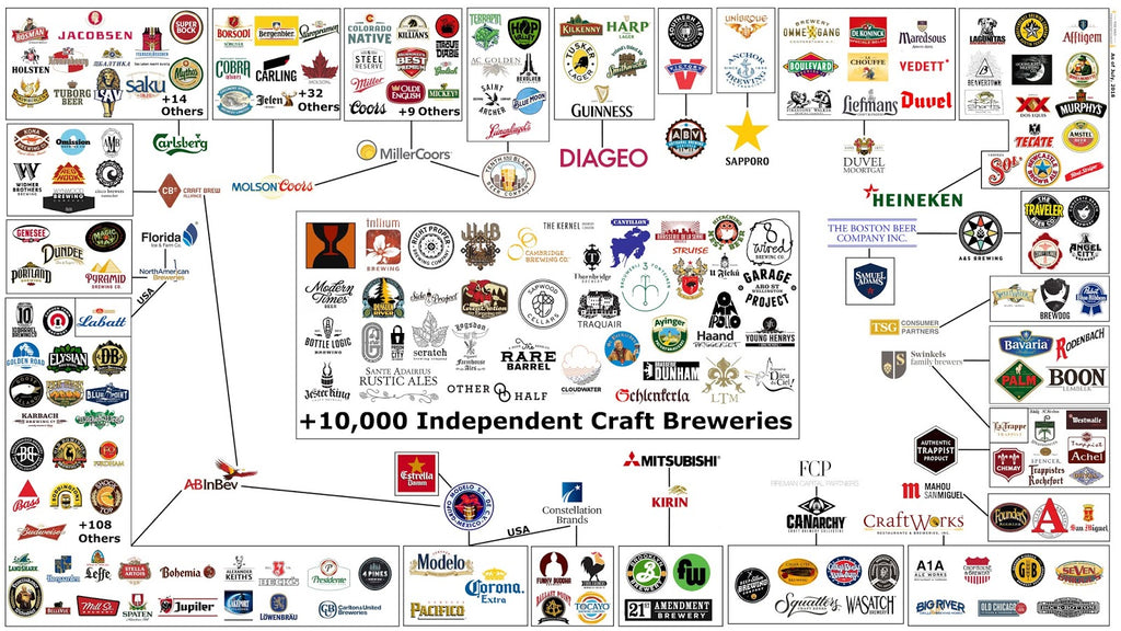Craft Beer Connections