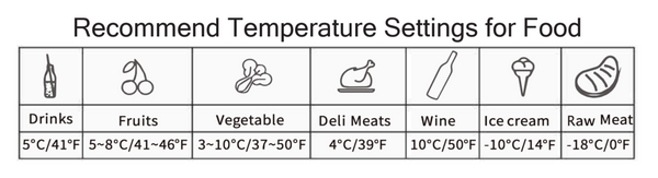 Recommend Temperature Settings for Food