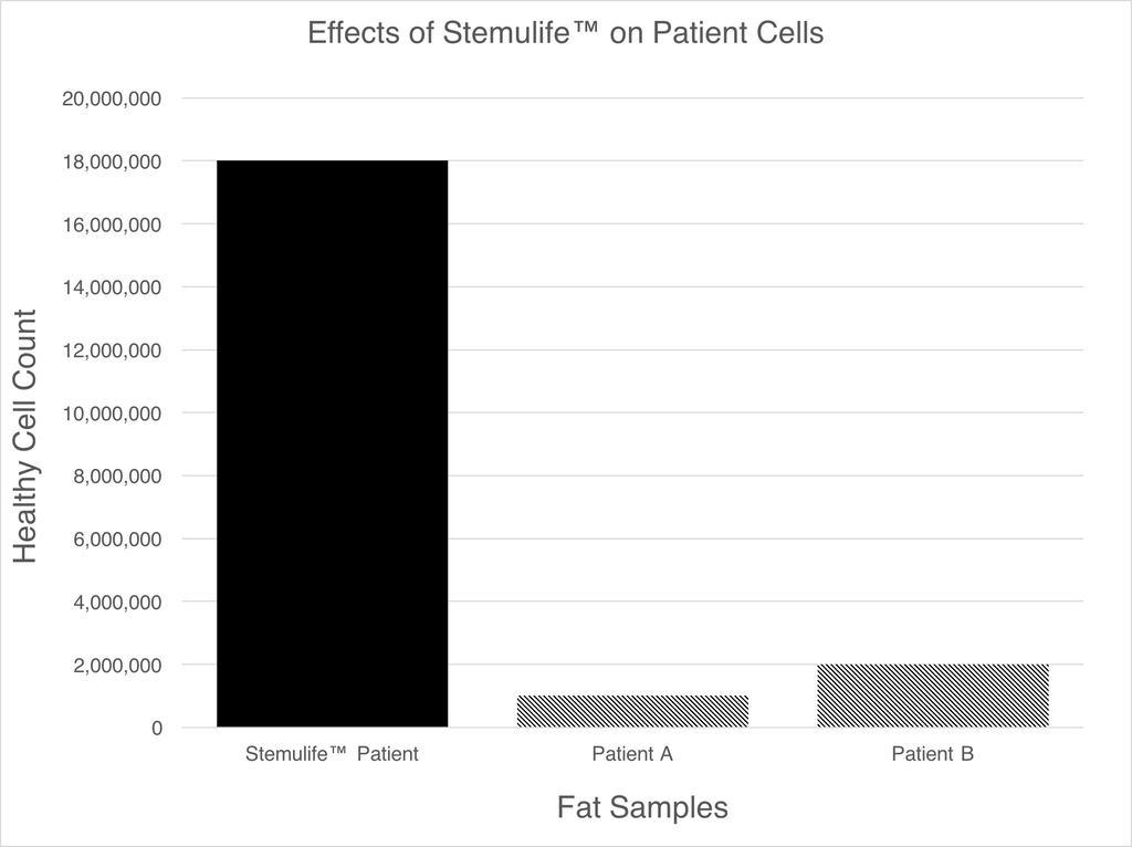 Stem Cell Activation by Stemulife™