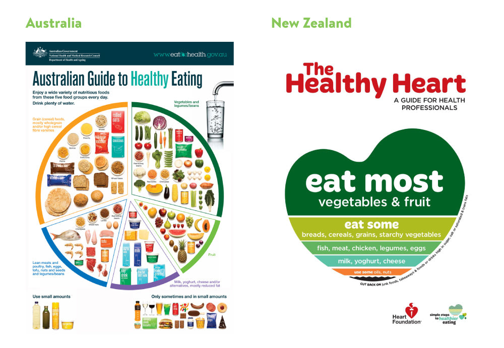 nutrition guidelines australia and new zealand